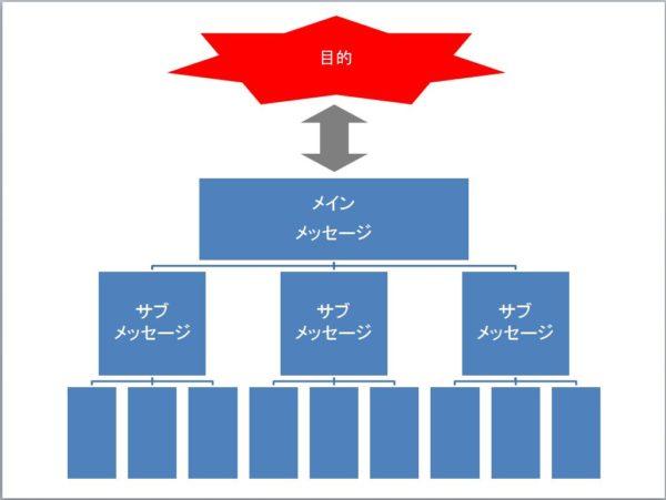 ピラミッド構造(論点版)